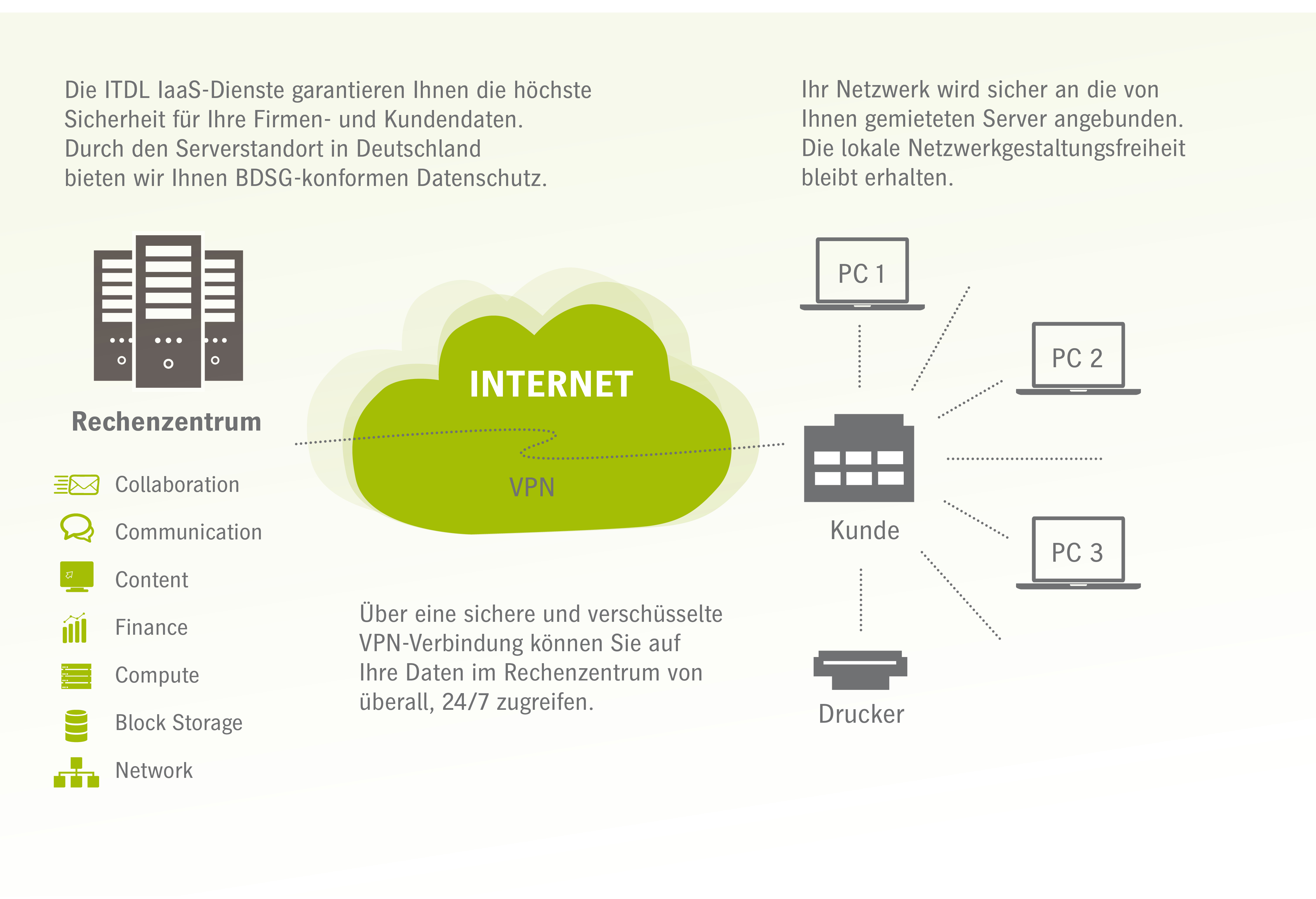 Die IT Dienstleister - Infrastruktur-Dienste